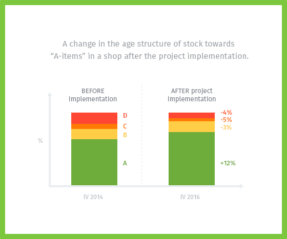 A change in the age structure of stock